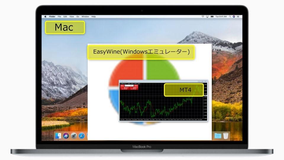 MacにMT4を入れる場合はEasyWineを使う