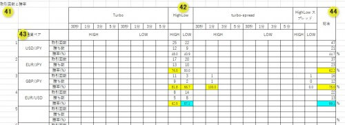 バイナリーオプション収支分析表19