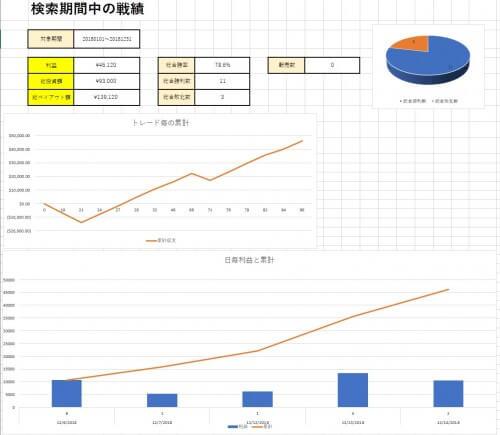 バイナリーオプション収支分析表出力結果のグラフと通貨ペアごとの値