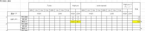 バイナリーオプション収支分析表24