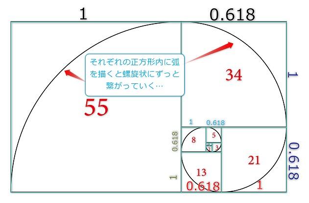 1-1バイナリーオプションで意外と使われているフィボナッチ(黄金螺旋)の図