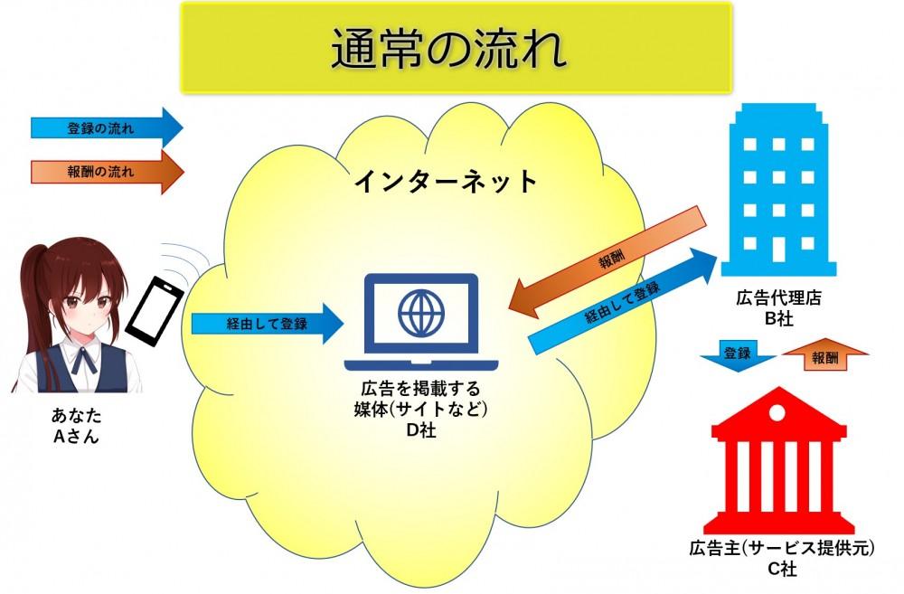 セルフバックについて_通常のアプリやサービスを利用する場合の流れ