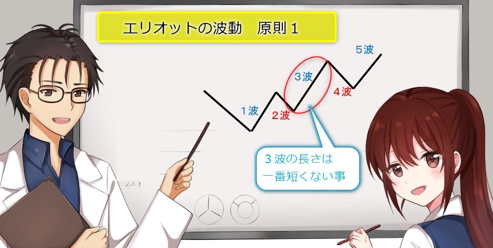 初心者向けエリオット波動とバイナリーオプション波動が成立する時の原則1