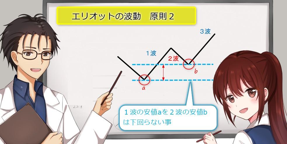 初心者向けエリオット波動とバイナリーオプション波動が成立する時の原則2