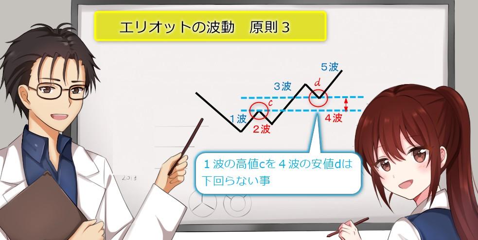 初心者向けエリオット波動とバイナリーオプション波動が成立する時の原則3