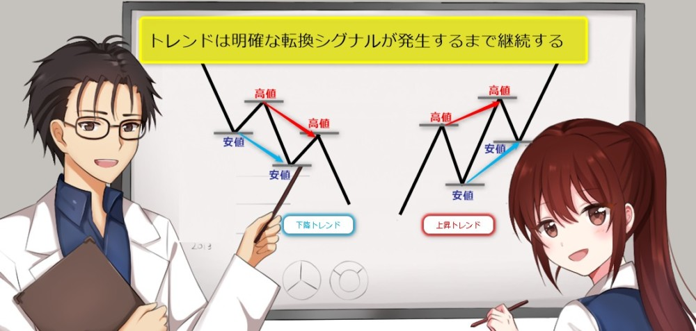 【初心者向け】ダウ理論でトレンドを学ぼう_トレンドは明確な転換シグナルが発⽣するまで継続する
