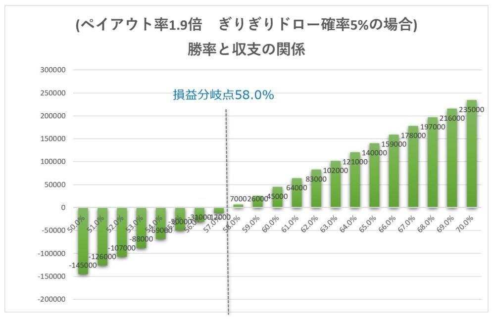 バイナリー取引時間(満期時間)とドローと収支の関係1分