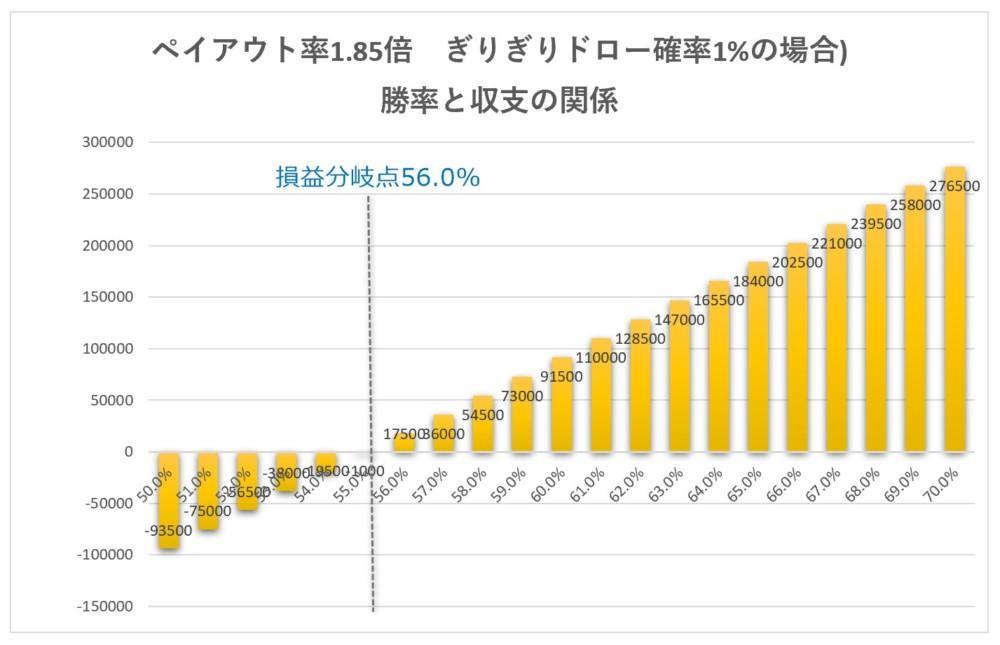 バイナリー取引時間(満期時間)とドローと収支の関係5分