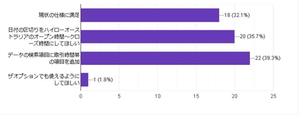 アンケート2バイナリー収支分析表結果