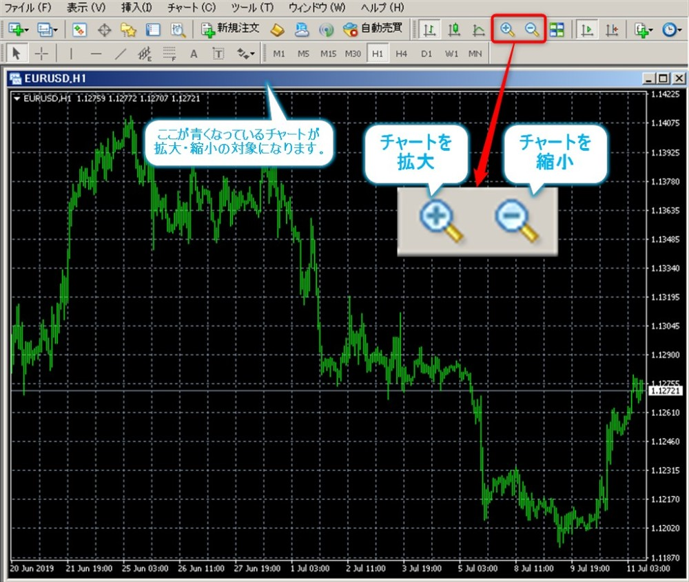 MT4でチャートを拡大・縮小する為の最初の画面