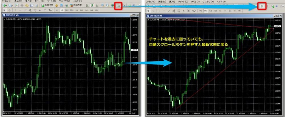 MT4チャートで過去に戻る場合はスクロールOFF、ONにすると自動で最新に戻る
