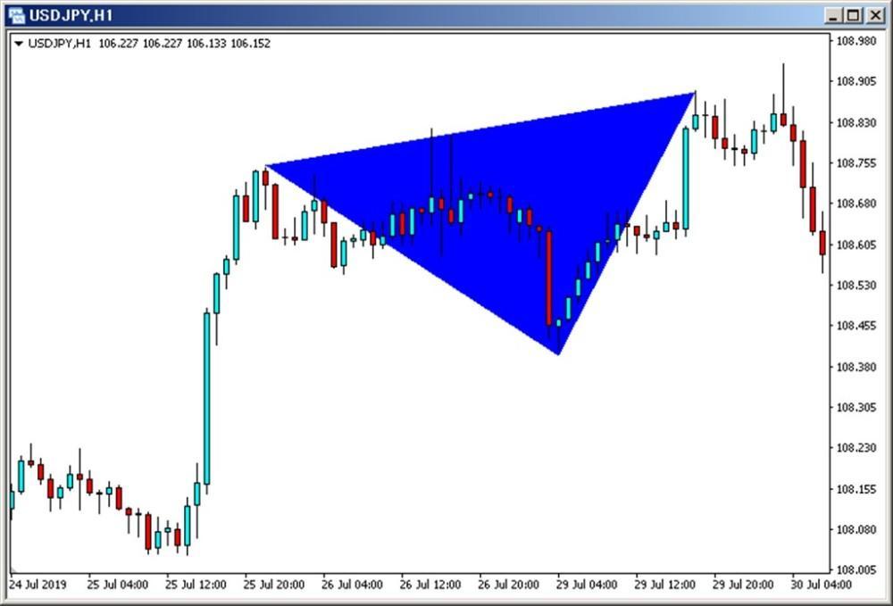 MT4上に三角形を表示する方法