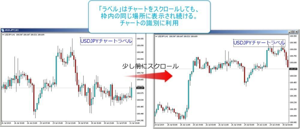 MT4上のチャートにラベルを表示、スクロールしても右上のまま