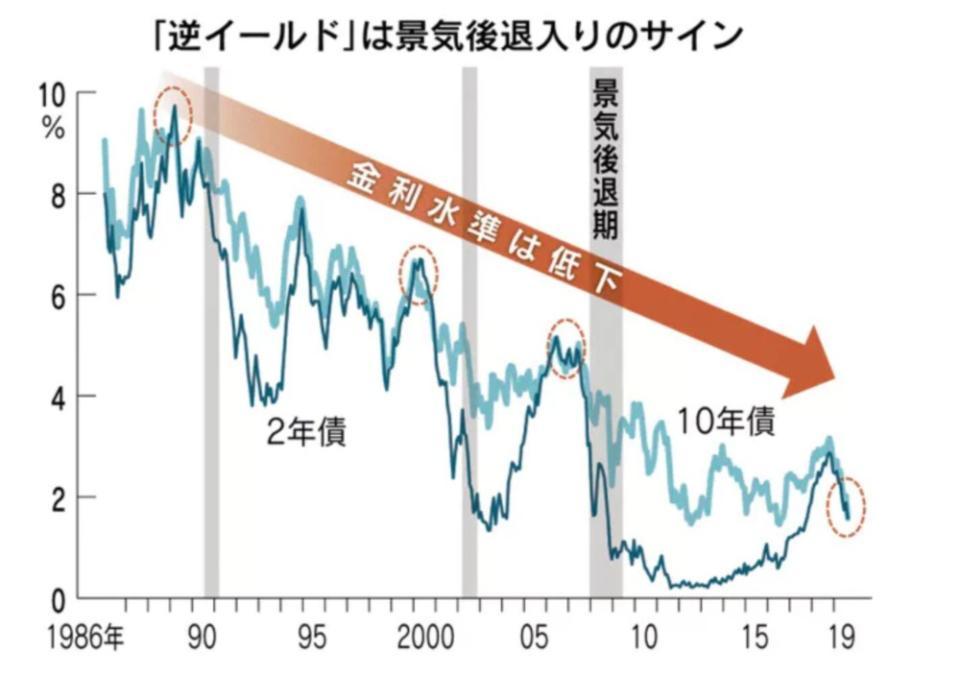 逆イールドは景気後退のサイン日経新聞