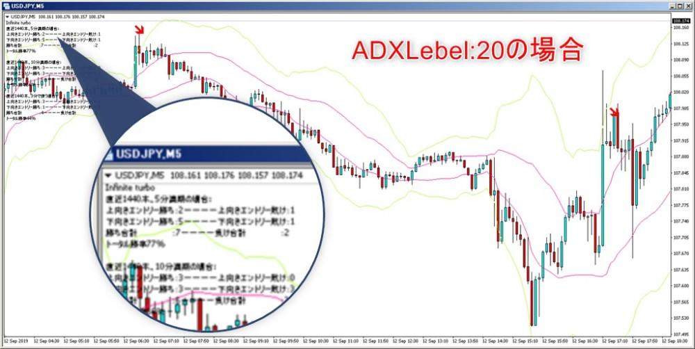 ADXlevel20の場合の矢印に注目