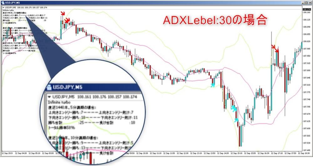 ADXlevel30の場合の矢印に注目