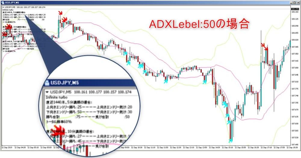 ADXlevel50の場合の矢印に注目
